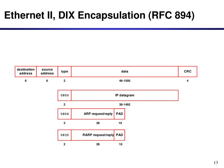 Ethernet II, DIX Encapsulation (RFC 894)