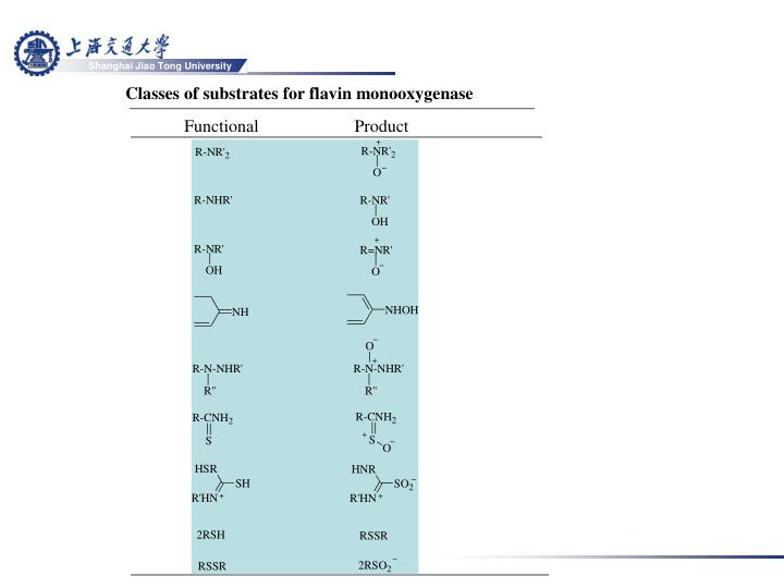 Classes of substrates for flavin monooxygenase