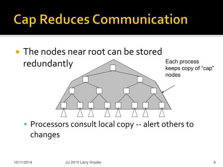 Cap Reduces Communication