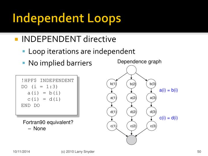 Independent Loops