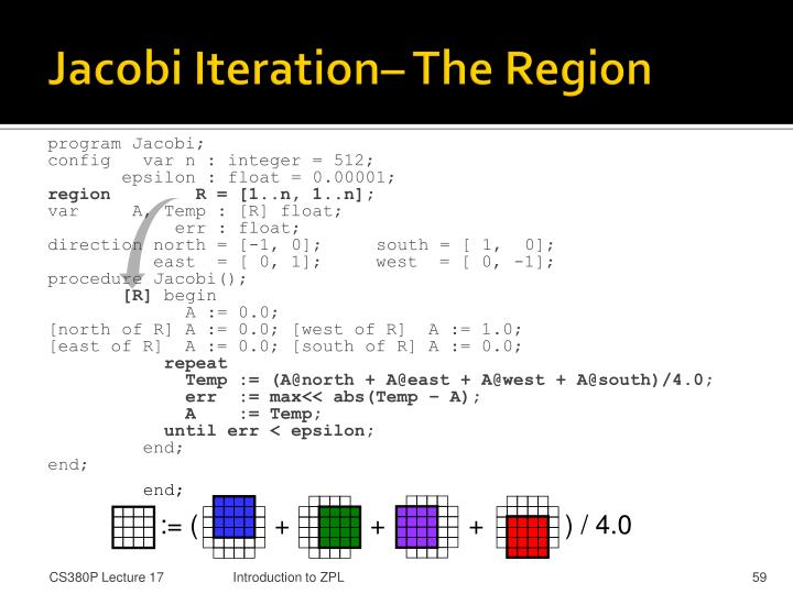 Jacobi Iteration– The Region