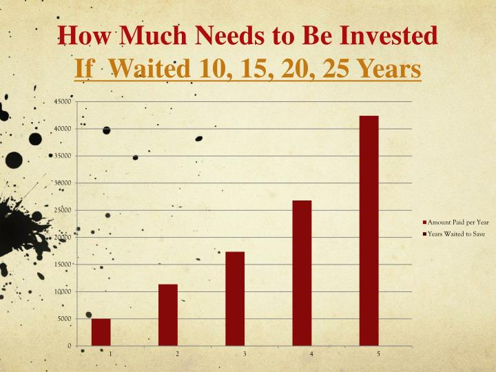 How Much Needs to Be Invested