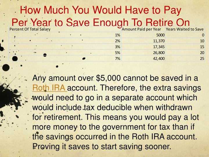 How Much You Would Have to Pay Per Year to Save Enough To Retire On