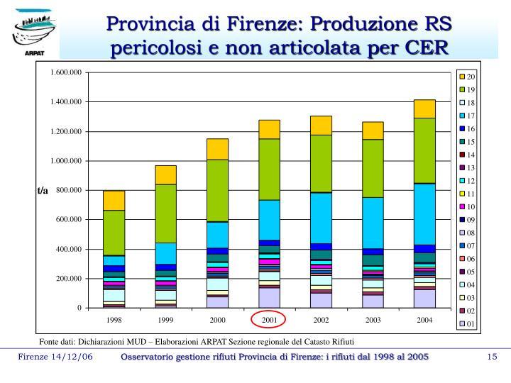 Provincia di Firenze: Produzione RS pericolosi e non articolata per CER