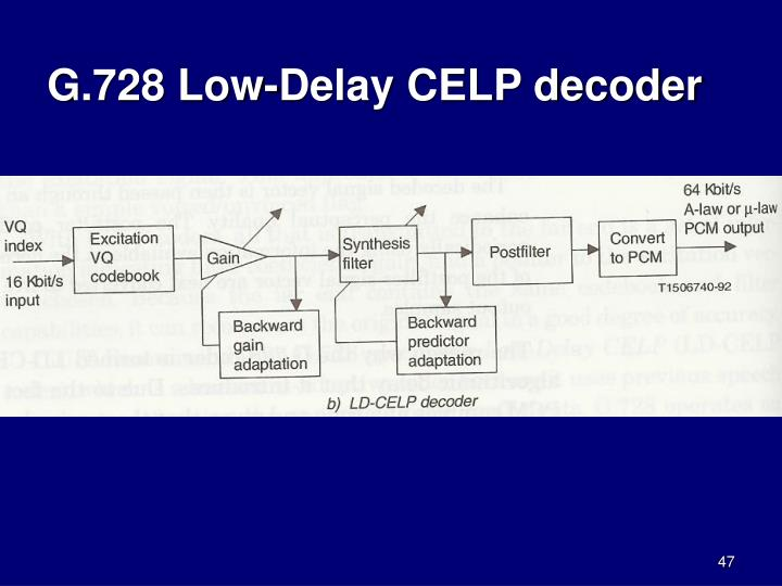 G.728 Low-Delay CELP decoder