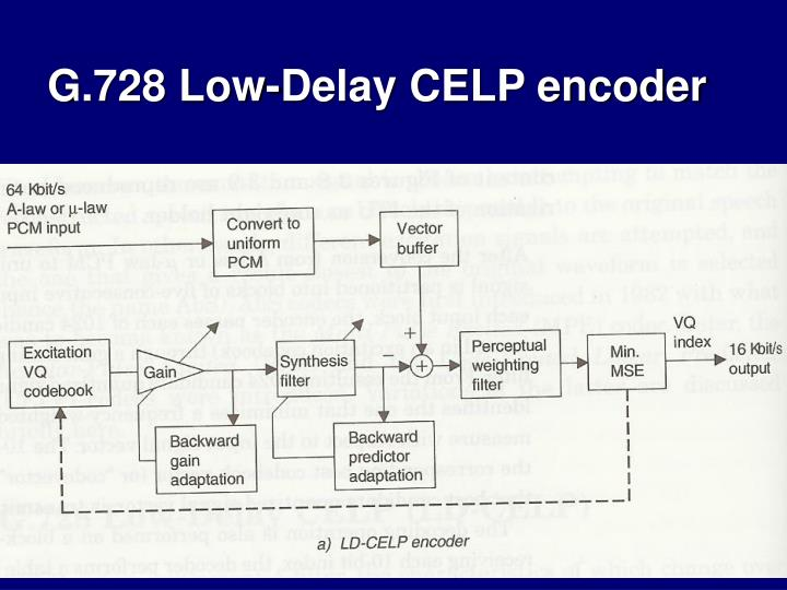 G.728 Low-Delay CELP encoder