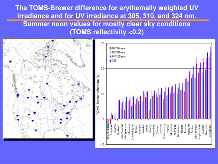 The TOMS-Brewer difference for erythemally weighted UV irradiance and for UV irradiance at 305, 310, and 324 nm. Summer noon values for mostly clear sky conditions (TOMS reflectivity <0.2)
