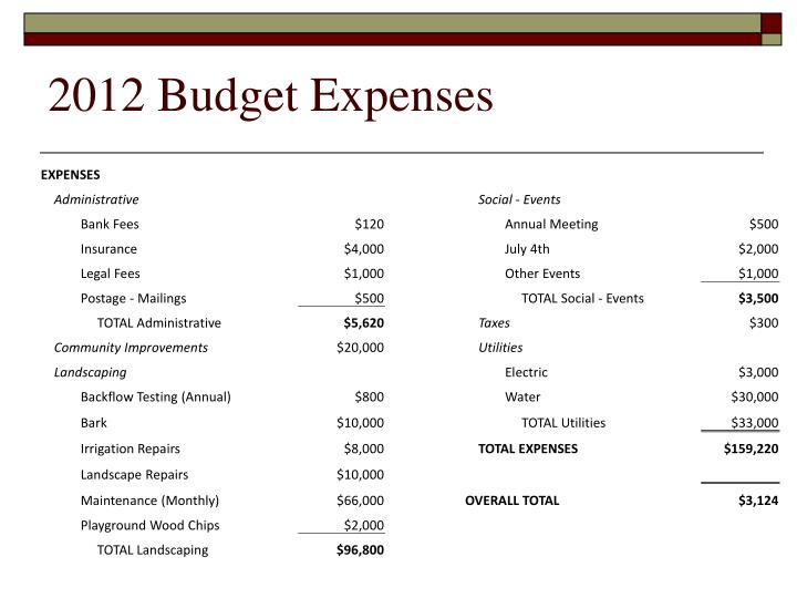 2012 Budget Expenses