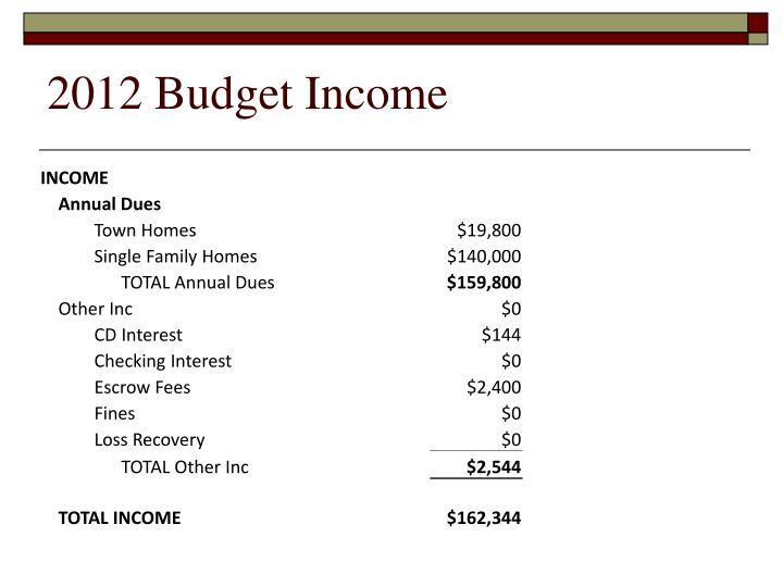 2012 Budget Income