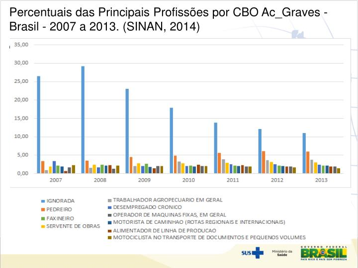 Percentuais das Principais Profissões por CBO