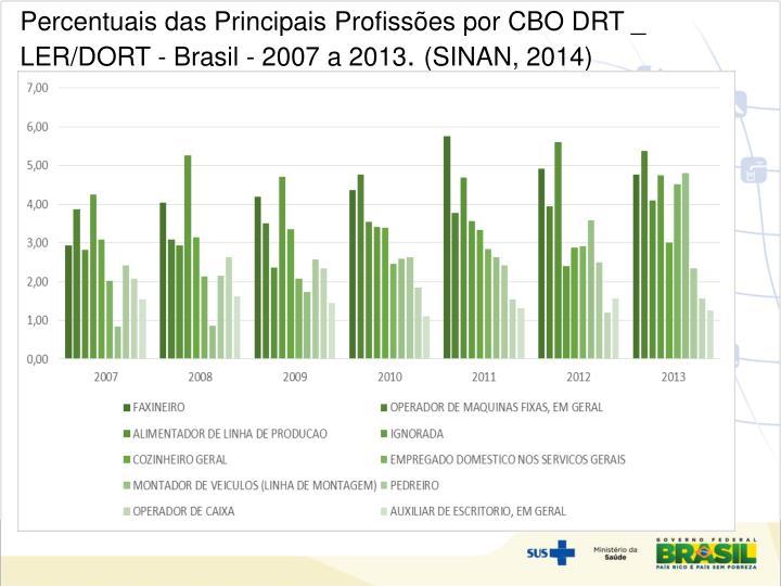 Percentuais das Principais Profissões por CBO DRT _ LER/DORT - Brasil - 2007 a 2013