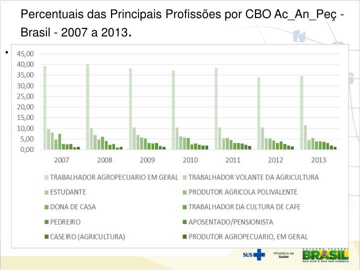 Percentuais das Principais Profissões por CBO Ac_An_Peç - Brasil - 2007 a 2013