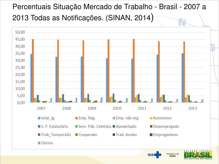Percentuais Situação Mercado de Trabalho - Brasil - 2007 a 2013 Todas as Notificações. (SINAN, 2014