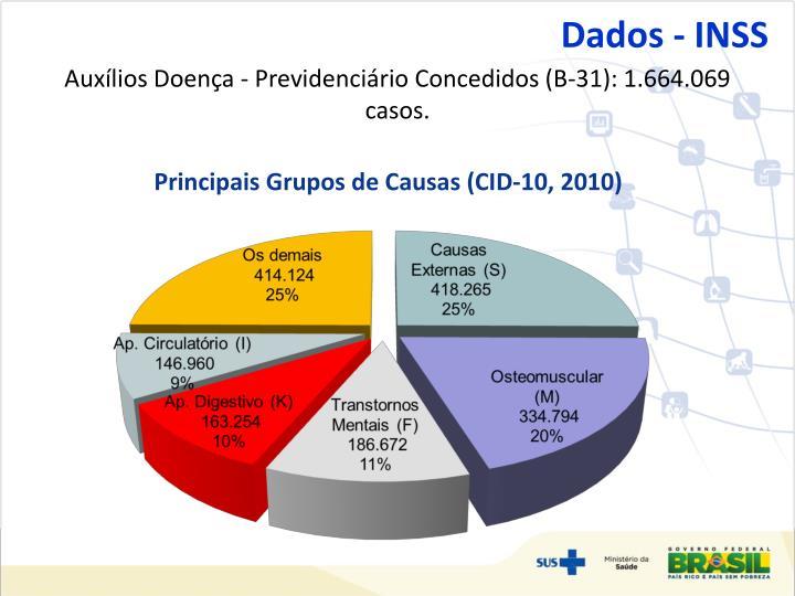 Dados - INSS