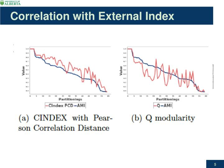 Correlation with External Index