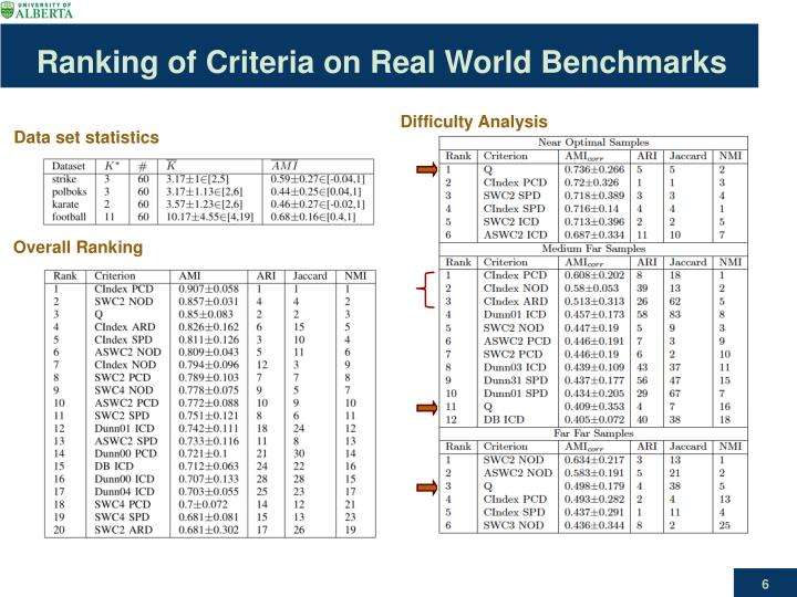 Ranking of Criteria on Real World Benchmarks
