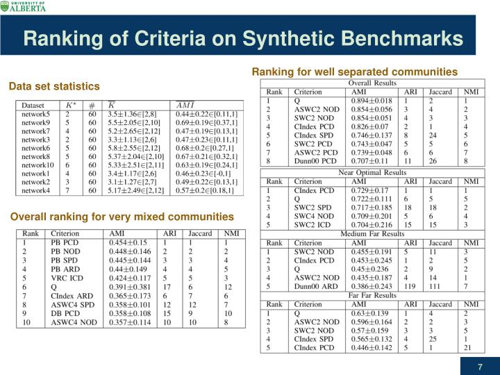 Ranking of Criteria on Synthetic Benchmarks