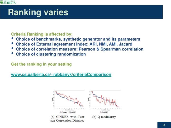 Ranking varies