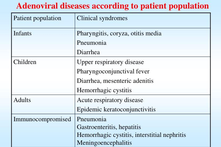 Adenoviral diseases according to patient population