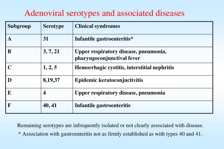 Adenoviral serotypes and associated diseases