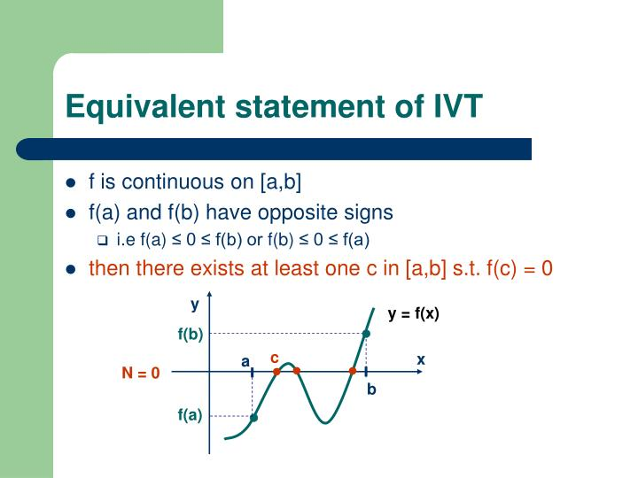 Equivalent statement of IVT