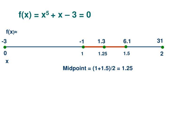 f(x) = x
