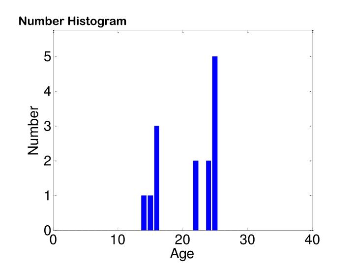 Number Histogram