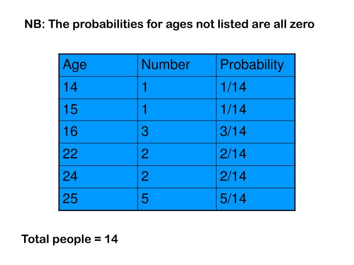 NB: The probabilities for ages not listed are all zero