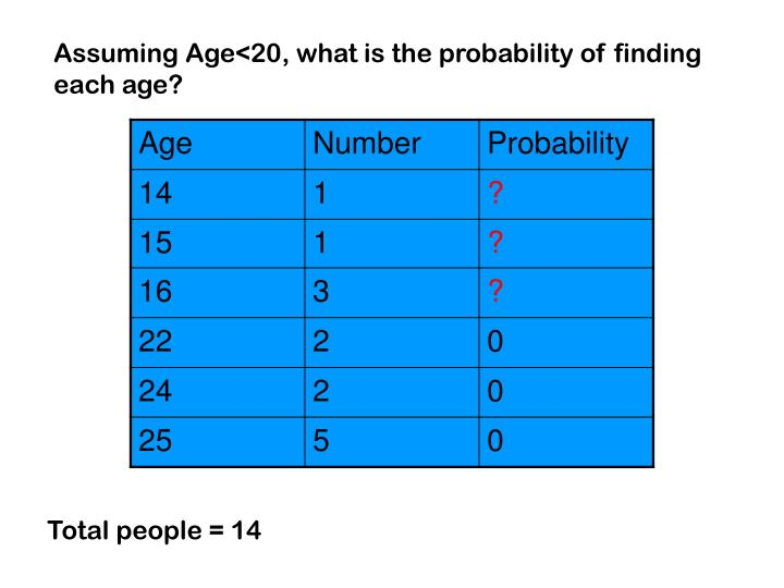 Assuming Age<20, what is the probability of finding each age?