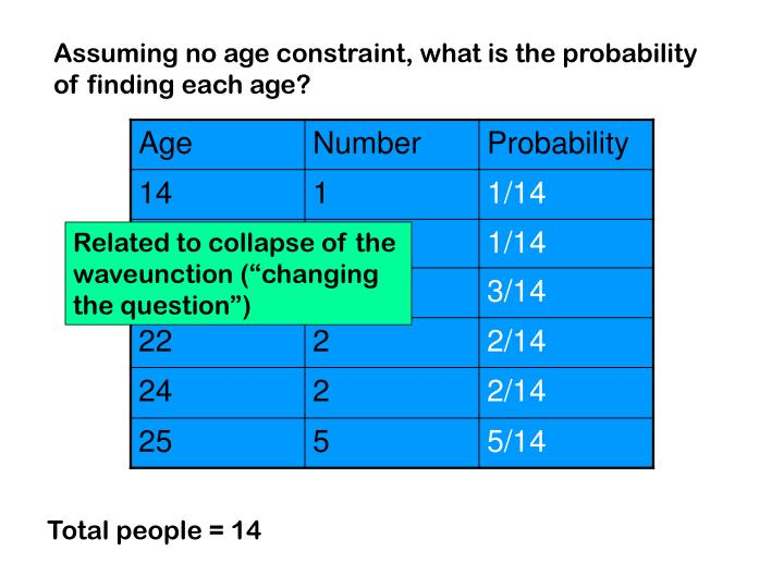 Assuming no age constraint, what is the probability of finding each age?