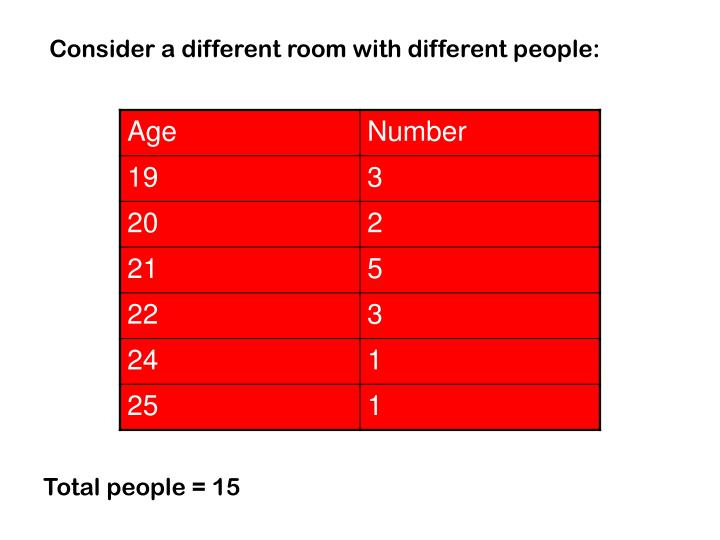 Consider a different room with different people: