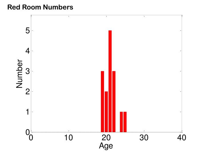 Red Room Numbers
