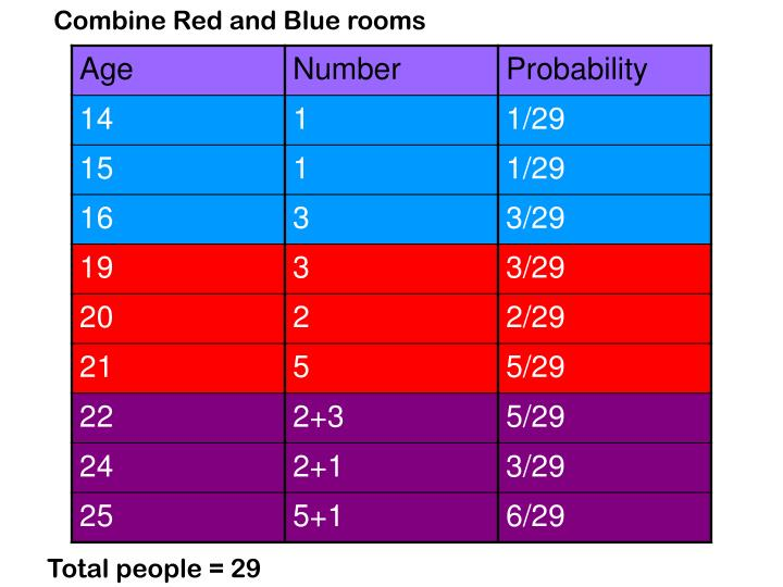 Combine Red and Blue rooms