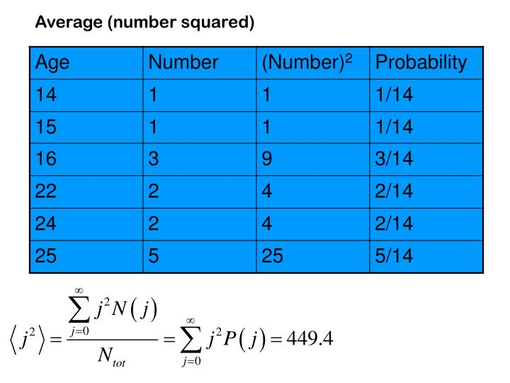 Average (number squared)