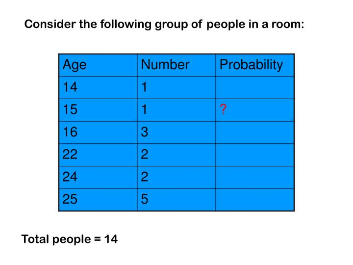 Consider the following group of people in a room: