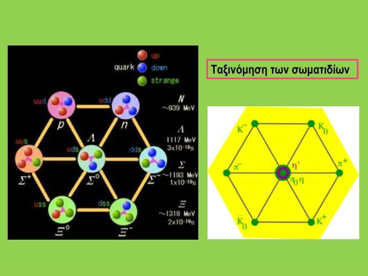 Ταξινόμηση των σωματιδίων