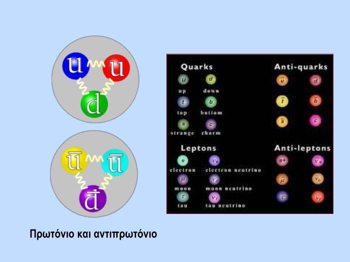 Πρωτόνιο και αντιπρωτόνιο
