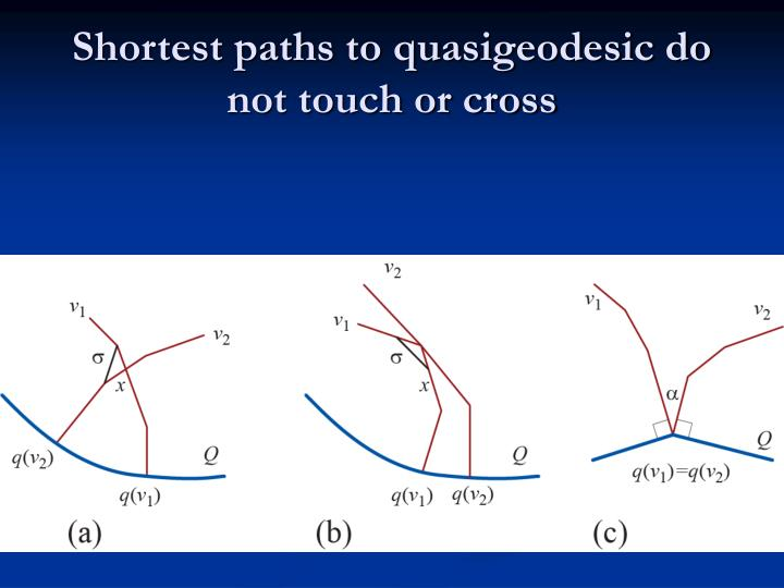 Shortest paths to quasigeodesic do not touch or cross