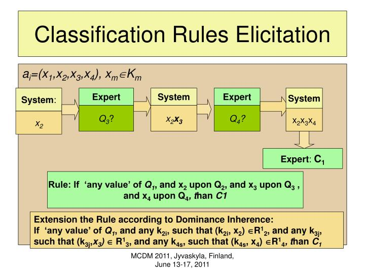 Classification Rules Elicitation