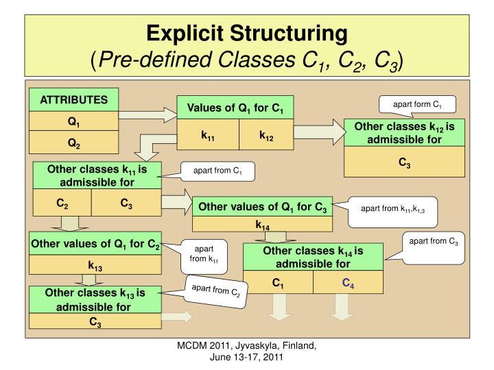 Explicit Structuring