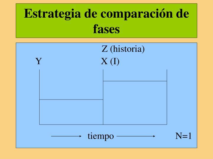 Estrategia de comparación de fases