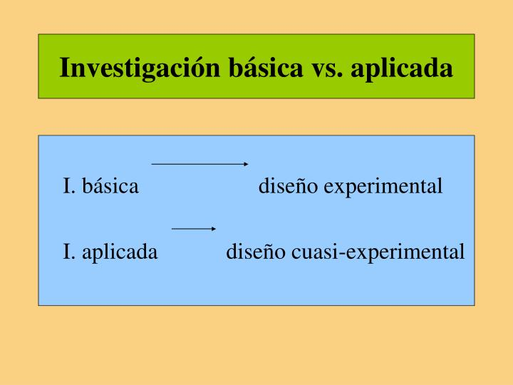 Investigación básica vs. aplicada