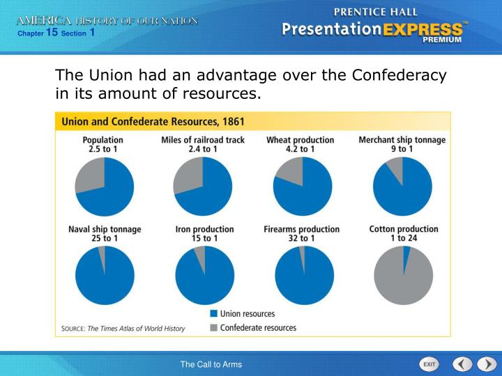 The Union had an advantage over the Confederacy in its amount of resources.