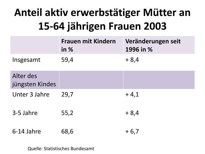 Anteil aktiv erwerbstätiger Mütter an 15-64 jährigen Frauen 2003