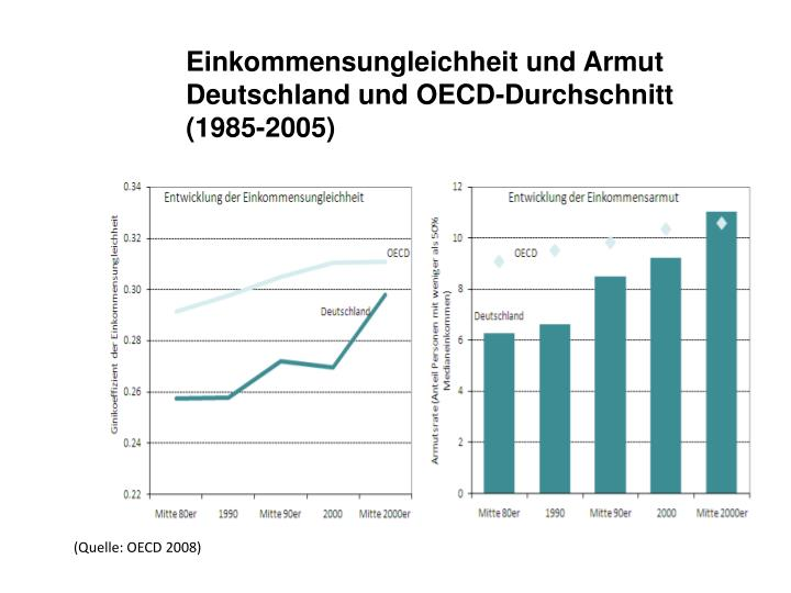 Einkommensungleichheit und Armut Deutschland und OECD-Durchschnitt