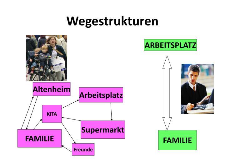 Wegestrukturen