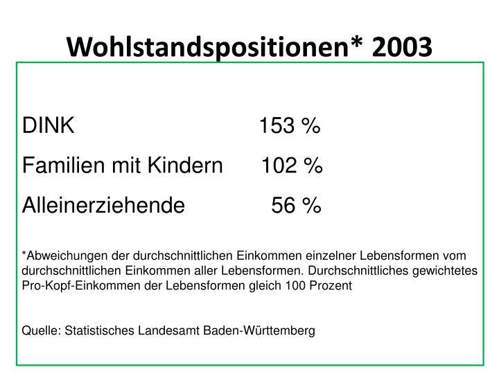 Wohlstandspositionen* 2003