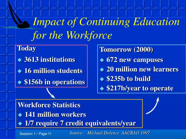 Impact of Continuing Education for the Workforce