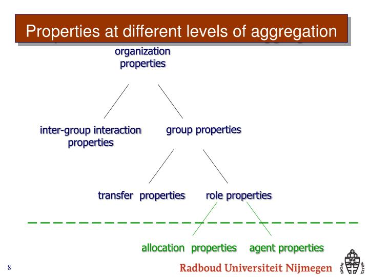 organization properties