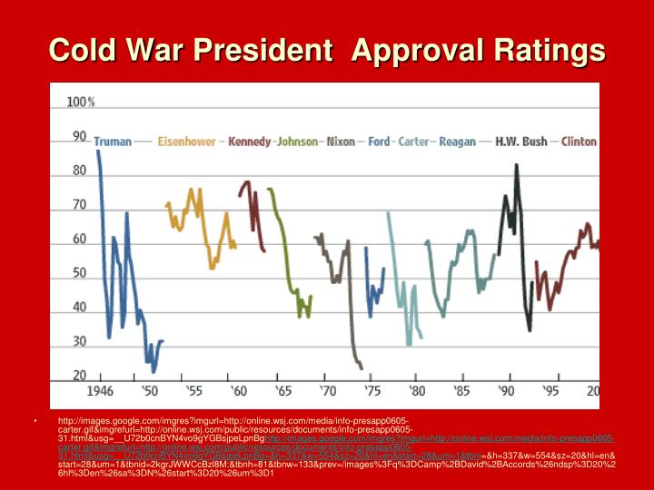 Cold War President  Approval Ratings